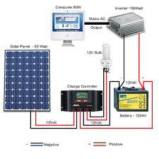 DIY solar panel installation